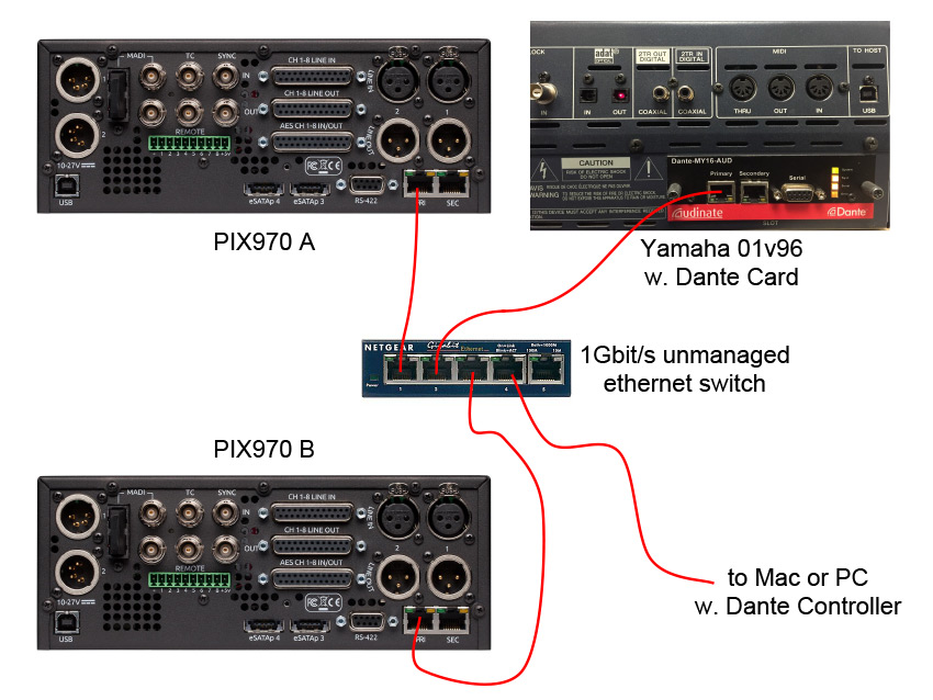 Connect Primary ethernet port on PIX rack units and 01V and computer to unmanaged switch.